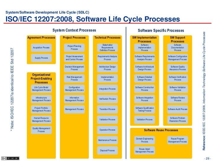 7 Software Development Security