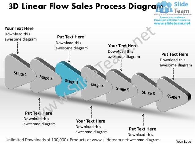 7 stages design 3d linear flow sales process diagram powerpoint timel…