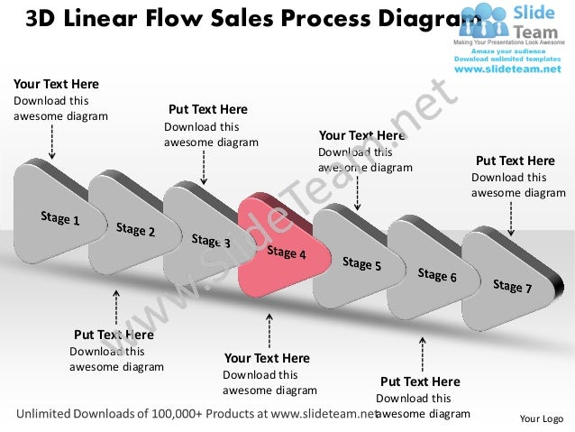 7 stages design 3d linear flow sales process diagram powerpoint timel…
