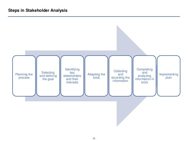 Hfg Stakeholder Analysis Presentation
