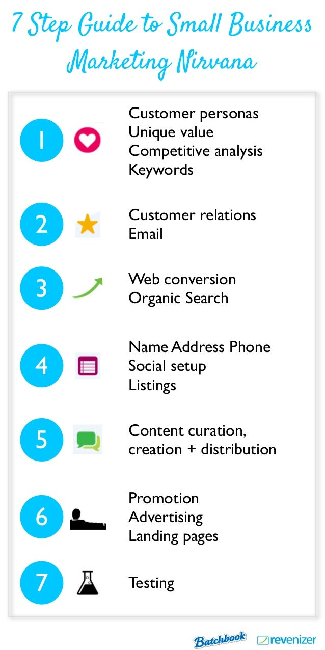 Customer personas Unique value Competitive analysis Keywords Customer relations Email Web conversion Organic Search Name A...