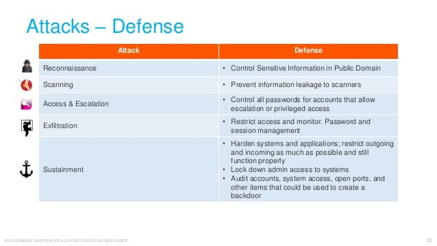 The 7 Steps to a Successful Cyberattack: How to Defend