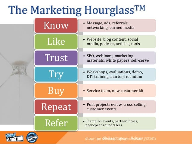 ducttape #dtmsystem The Marketing HourglassTM