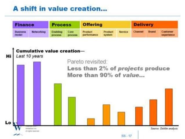 Source: Open Innovation Executive Survey Frauenhofer and UC Berkeley