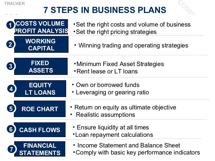 steps of business plan