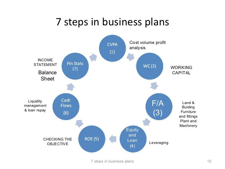 the steps and planning for financing a business Small business loans 10 steps to developing and managing a budget 1 strategic plan annual business goals are the steps an organization takes to implement.
