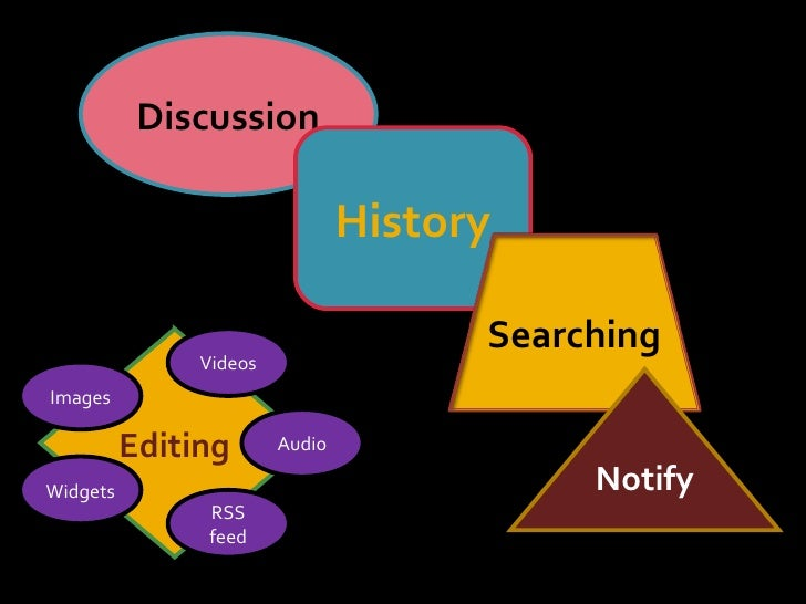 Discussion Editing History Images Videos RSS feed Widgets Notify Audio Searching