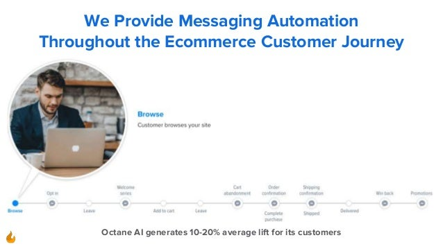 We Provide Messaging Automation Throughout the Ecommerce Customer Journey Octane AI generates 10-20% average lift for its ...