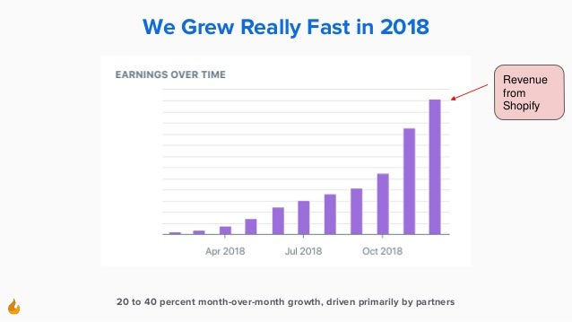We Grew Really Fast in 2018 20 to 40 percent month-over-month growth, driven primarily by partners Revenue from Shopify