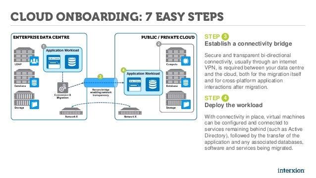 7 Steps To Cloud Onboarding
