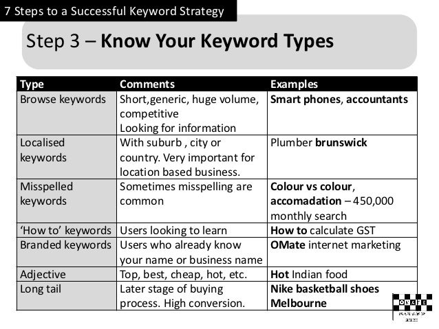 7 steps to successful keyword strategy