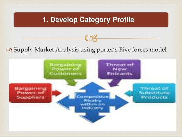 tui porter five forces Porters 5 force model 1 porter's five forces model 2 introduction • the five forces model of porter is an outside-in business unit strategy tool that is used to make an analysis of the at.