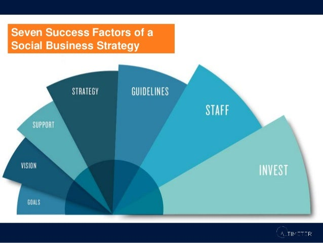 Success Factor #1: Define the Overall Business Goals Explore how social media strategies create direct or ancillary impact...