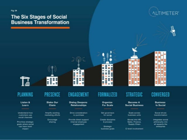 The deep integration of social media and social methodologies into the organization to drive business impact. 5 Definition...