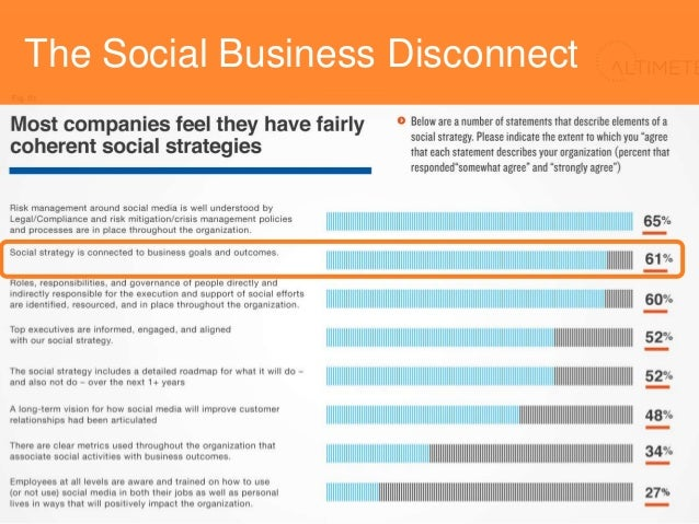26%Companies that approach social media holistically, with business units operating against an enterprise vision and strat...