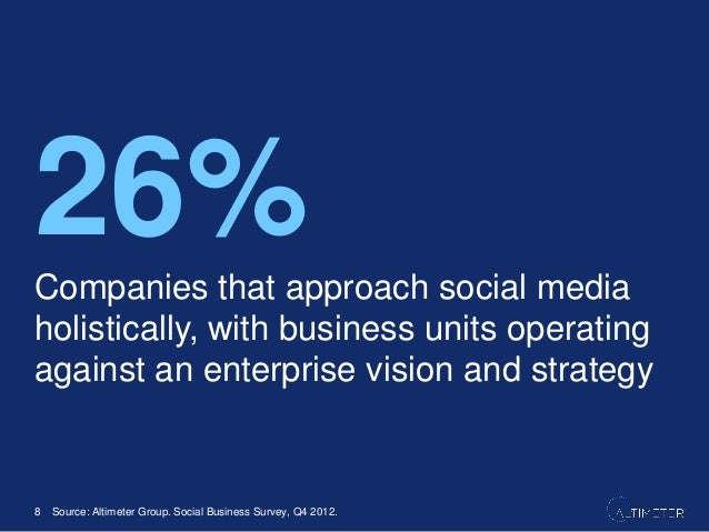 At least 13 different business units across the enterprise may deploy social media 7.8% 9.4% 10.9% 14.1% 14.8% 16.4% 16.4%...