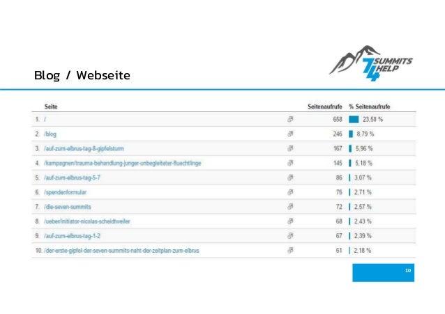Blog / Webseite 10