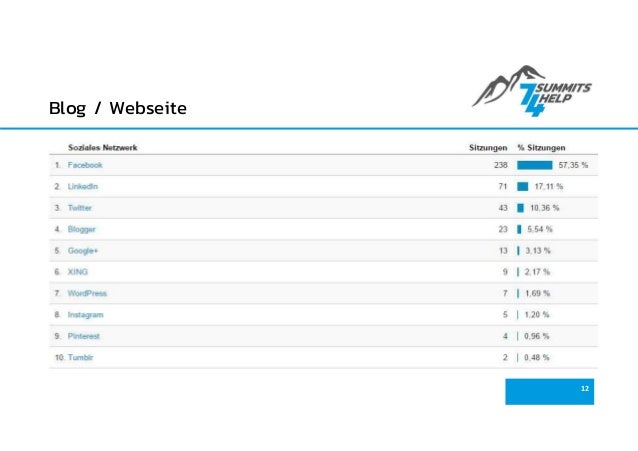 Blog / Webseite 12