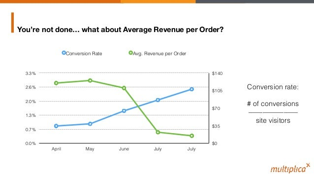 You're not done… what about Average Revenue per Order? $0! $35! $70! $105! $140! 0.0%! 0.7%! 1.3%! 2.0%! 2.6%! 3.3%! April...