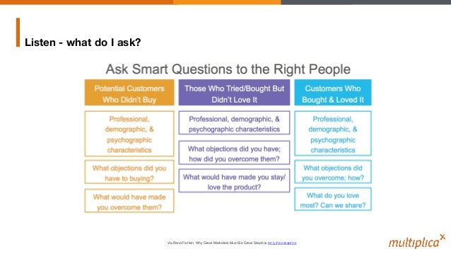 Listen - what do I ask? Via Rand Fishkin, Why Great Marketers Must Be Great Skeptics bit.ly/mozskeptics!