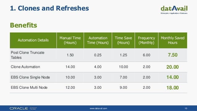 www.datavail.com 10 Benefits 1. Clones and Refreshes Automation Details Manual Time (Hours) Automation Time (Hours) Time S...