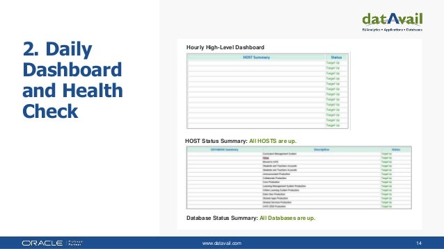 www.datavail.com 14 2. Daily Dashboard and Health Check Hourly High-Level Dashboard HOST Status Summary: All HOSTS are up....