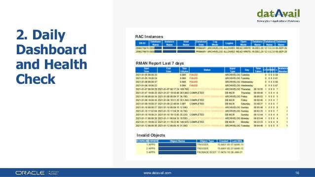 www.datavail.com 16 2. Daily Dashboard and Health Check RAC Instances RMAN Report Last 7 days Invalid Objects