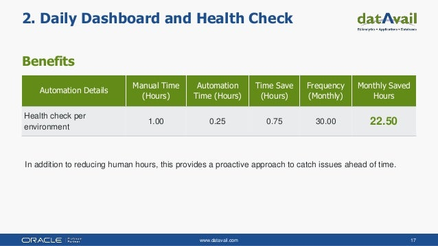 www.datavail.com 17 Benefits 2. Daily Dashboard and Health Check Automation Details Manual Time (Hours) Automation Time (H...