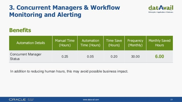 www.datavail.com 21 Benefits 3. Concurrent Managers & Workflow Monitoring and Alerting Automation Details Manual Time (Hou...