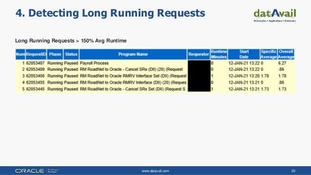 www.datavail.com 25 4. Detecting Long Running Requests Long Running Requests > 150% Avg Runtime