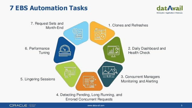 www.datavail.com 5 7 EBS Automation Tasks 7. Request Sets and Month-End 1. Clones and Refreshes 2. Daily Dashboard and Hea...