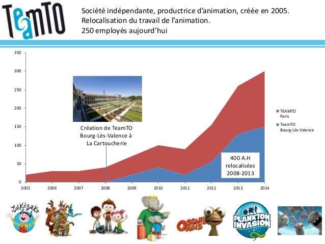 Société indépendante, productrice d'animation, créée en 2005. Relocalisation du travail de l'animation. 250 employés aujou...