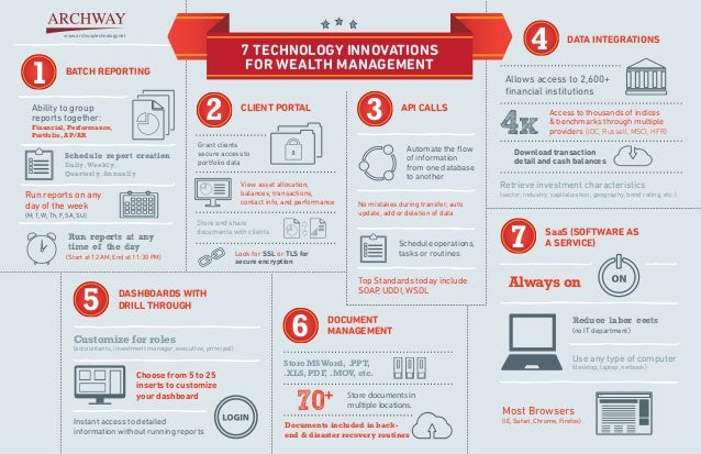 Technology Management Image: 7 Technology Innovations For Wealth Management Infographic