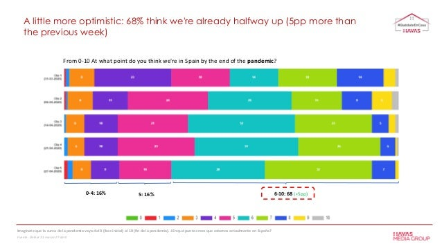 A little more optimistic: 68% think we're already halfway up (5pp more than the previous week) Imagínate que la curva de l...