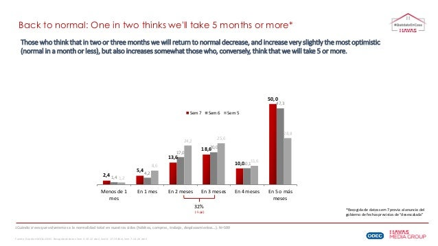 Back to normal: One in two thinks we'll take 5 months or more* Those who think that in two or three months we will return ...