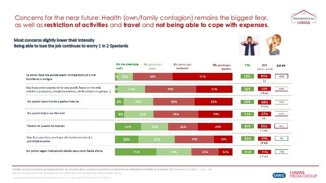 Concerns for the near future: Health (own/family contagion) remains the biggest fear, as well as restriction of activities...