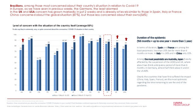 Brazilians, among those most concerned about their country's situation in relation to Covid-19 In Europe, as we have seen ...
