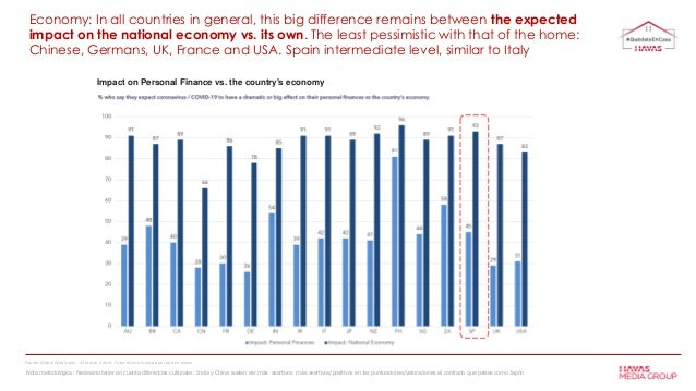 Economy: In all countries in general, this big difference remains between the expected impact on the national economy vs. ...