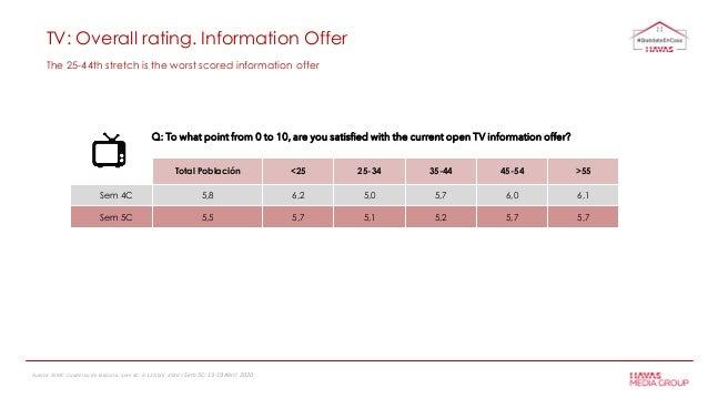 TV: Overall rating. Information Offer Total Población <25 25-34 35-44 45-54 >55 Sem 4C 5,8 6,2 5,0 5,7 6,0 6,1 Sem 5C 5,5 ...