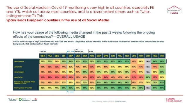 The use of Social Media in Covid-19 monitoring is very high in all countries, especially FB and YTB, which cut across most...