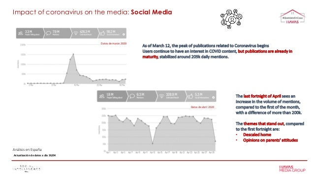 Análisis en España As of March 12, the peak of publications related to Coronavirus begins Users continue to have an intere...