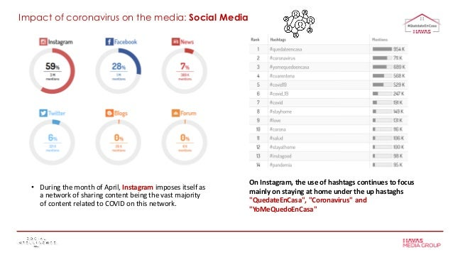 • During the month of April, Instagram imposes itself as a network of sharing content being the vast majority of content r...