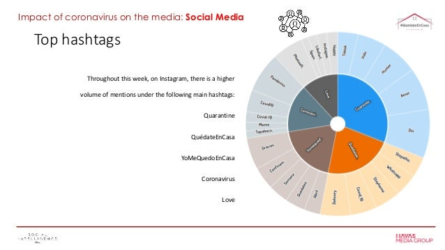 Top hashtags Throughout this week, on Instagram, there is a higher volume of mentions under the following main hashtags: Q...