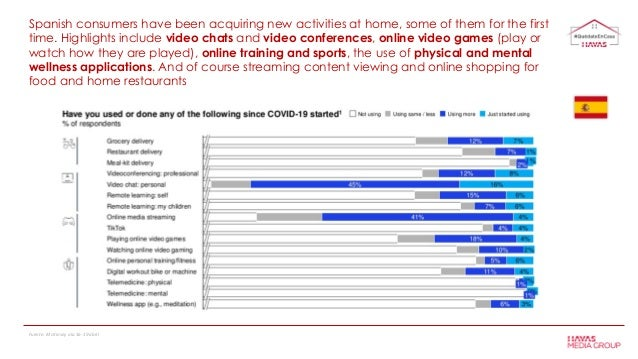 Spanish consumers have been acquiring new activities at home, some of them for the first time. Highlights include video ch...