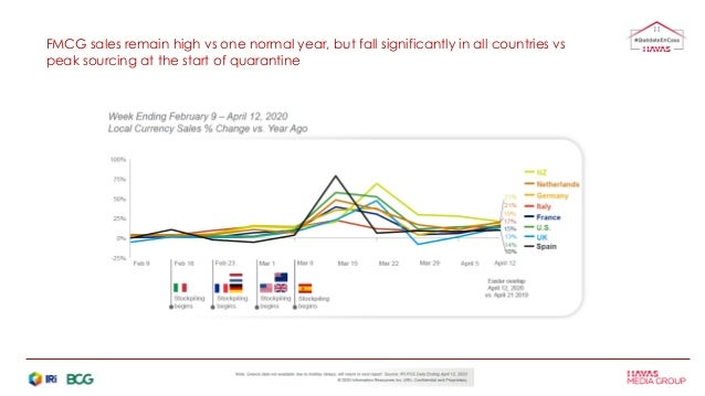 FMCG sales remain high vs one normal year, but fall significantly in all countries vs peak sourcing at the start of quaran...