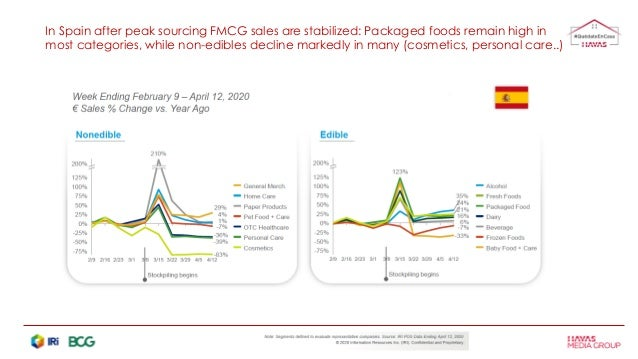In Spain after peak sourcing FMCG sales are stabilized: Packaged foods remain high in most categories, while non-edibles d...