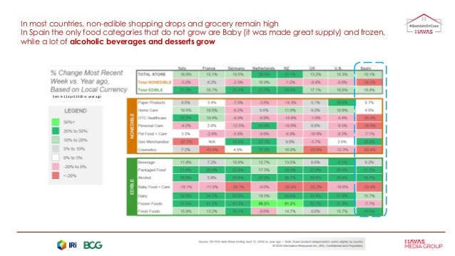 In most countries, non-edible shopping drops and grocery remain high In Spain the only food categories that do not grow ar...