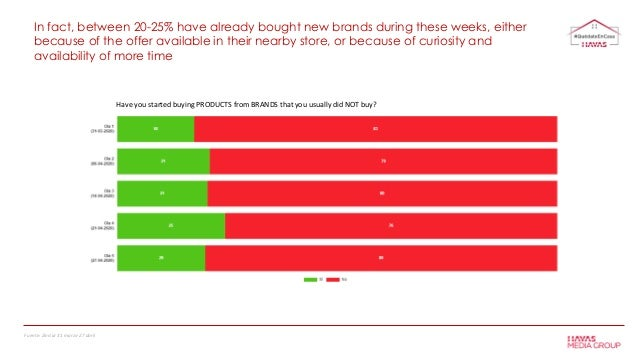 In fact, between 20-25% have already bought new brands during these weeks, either because of the offer available in their ...