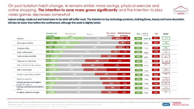 On post-isolation habit change, rk remains similar: more savings, physical exercise and online shopping. The intention to ...