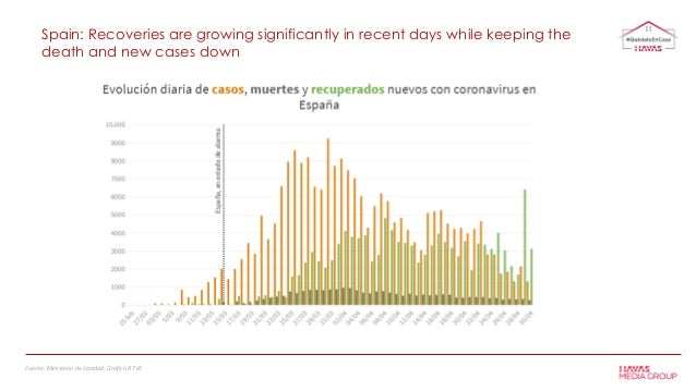 Spain: Recoveries are growing significantly in recent days while keeping the death and new cases down Fuente: Ministerio d...